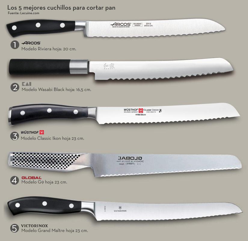 Los 5 mejores cuchillos para pan que puedes comprar for Cuchillo de untar mantequilla