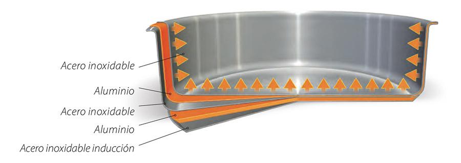construcción en capas de las sartenes Casteline